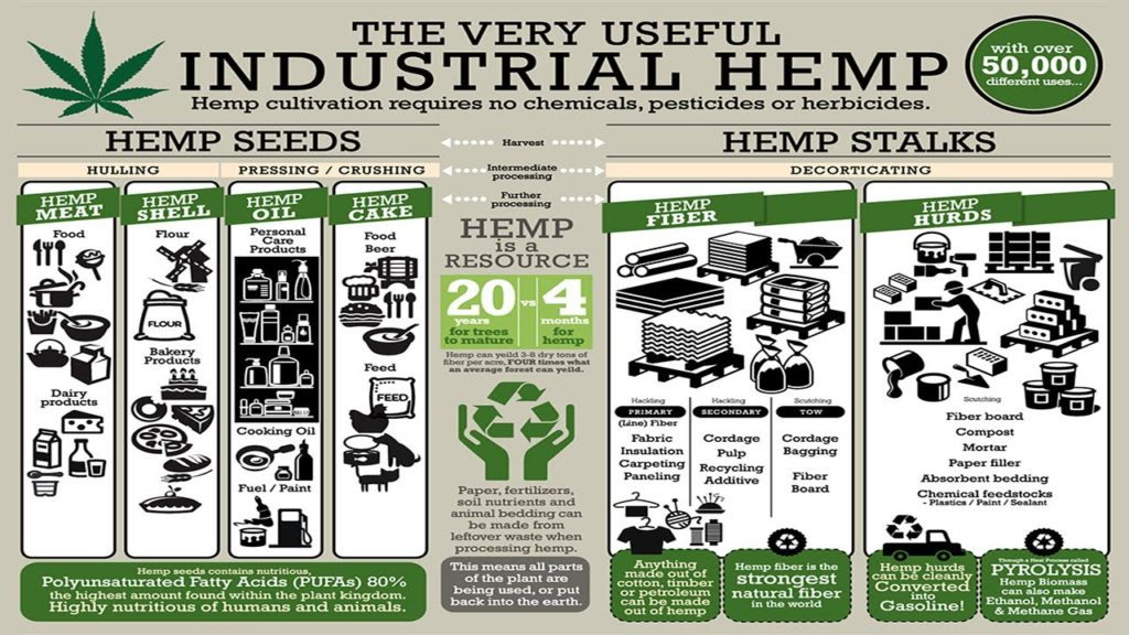 industrial hemp Industrial hemp manufacturing is a company with green plant products developed from the following plants: hemp, kenaf, jute and flax ihm produces drillwall tm  a loss circulation material (lcm) with unique capabilities to save time and money for oil well drilling.
