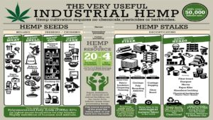 Governor Signs Legislation and Announces New Initiatives to Support Growth of Industrial Hemp Industry in New York State