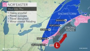 Midweek nor'easter to renew risk of travel disruptions, power outages in northeastern US