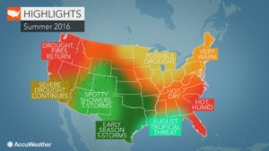This summer is going to be a scorcher, forecasters say